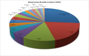 slevové servery 2011