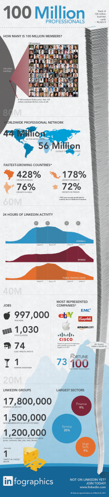 historie LinkedIn