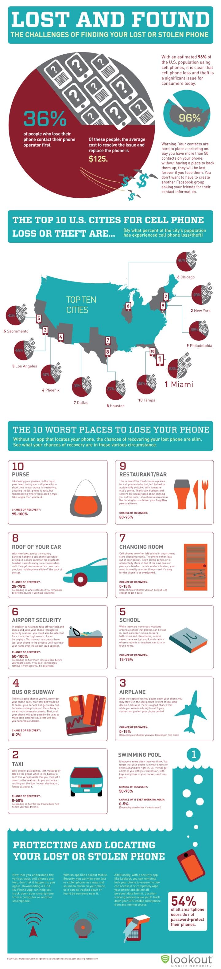ukradene mobily