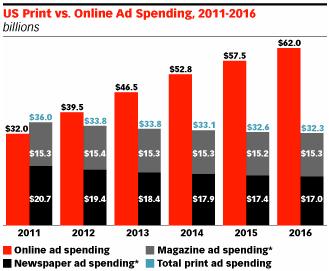 internetová reklama 2012
