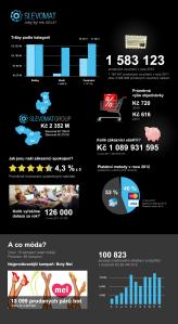 výsledky Slevomat.cz 2012