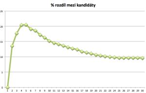 volba-graf2