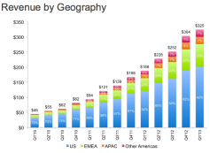 Linkedin revenues