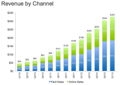 linkedin-revenues-3