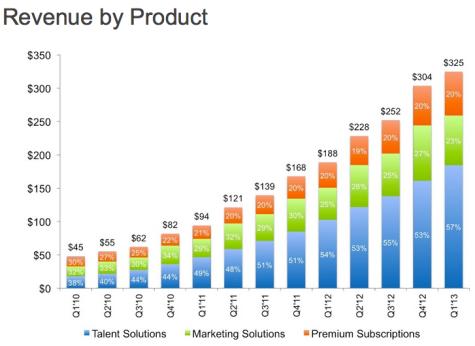 linkedin-revenues