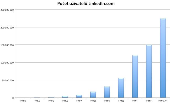 Počet uživatelů LinkedIn