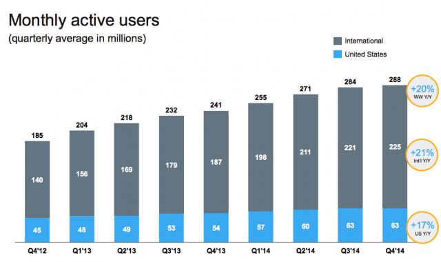 Počet uživatelů - Twitter 2014