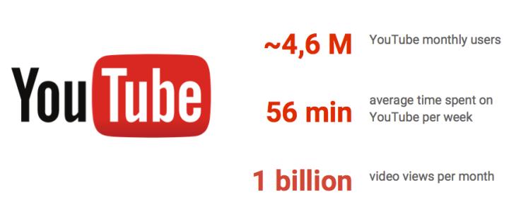 YouTube v ČR