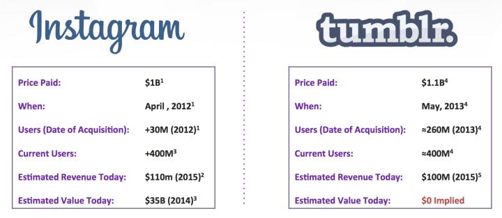 akvizice Instagram vs Tumblr