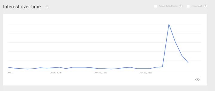 Google Trends levneELEKTRO